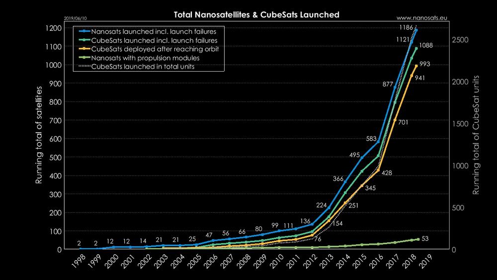 De siste årene har det blitt skutt opp langt flere satellitter enn før.