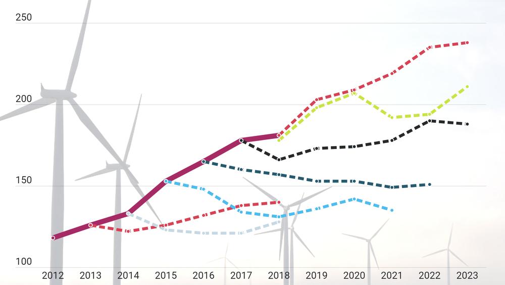 Fornybare energikilder har vokst mye raskere enn hva IEA har anslått, viser gjennomgangen TU har gjort. De stiplede linjene viser anslagene som er fremmet på ulike tidspunkt. Den heltrukne linja er hvor mye solenergi som faktisk har vært tilgjengelig.