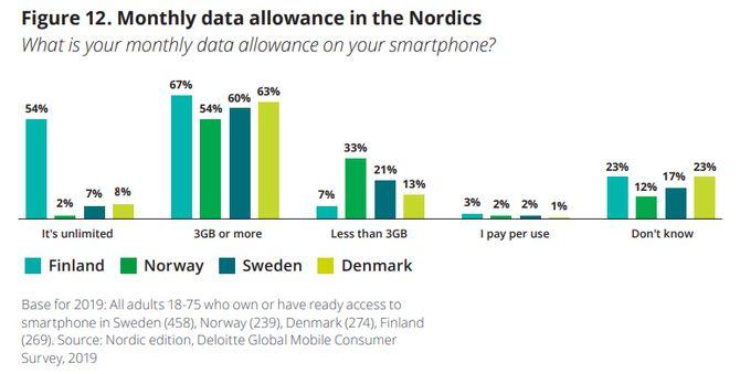 Graf som viser fordeling av tilgang på mobildata mellom de nordiske landene.