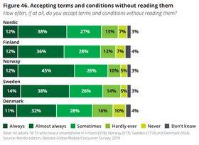 Graf som viser hvor mange i de forskjellige nordiske landene som aksepterer brukervilkår uten å lese gjennom først.