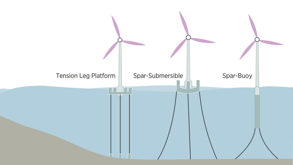 Strekkstag, halvt nedsenkbar og sparbøye er tre konsepter fra oljeindustrien som overføres til flytende havvind. Equinors Hywind-konsept med sparbøye leder kappløpet akkurat nå, men det er for tidlig å si hvem som stikker av med seieren på lang sikt.
