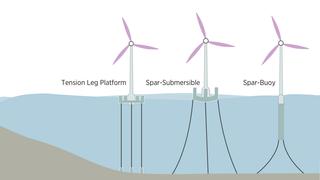 Hvordan flyter en havvindmølle? Og hvorfor velter den ikke i storm?