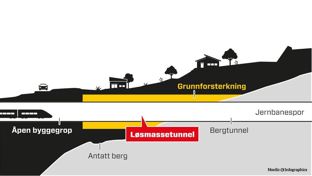 Prosjektet består av en 290 meter lang løsmassetunnel og en 540 meter lang kulvert i forkant av tunnelen.