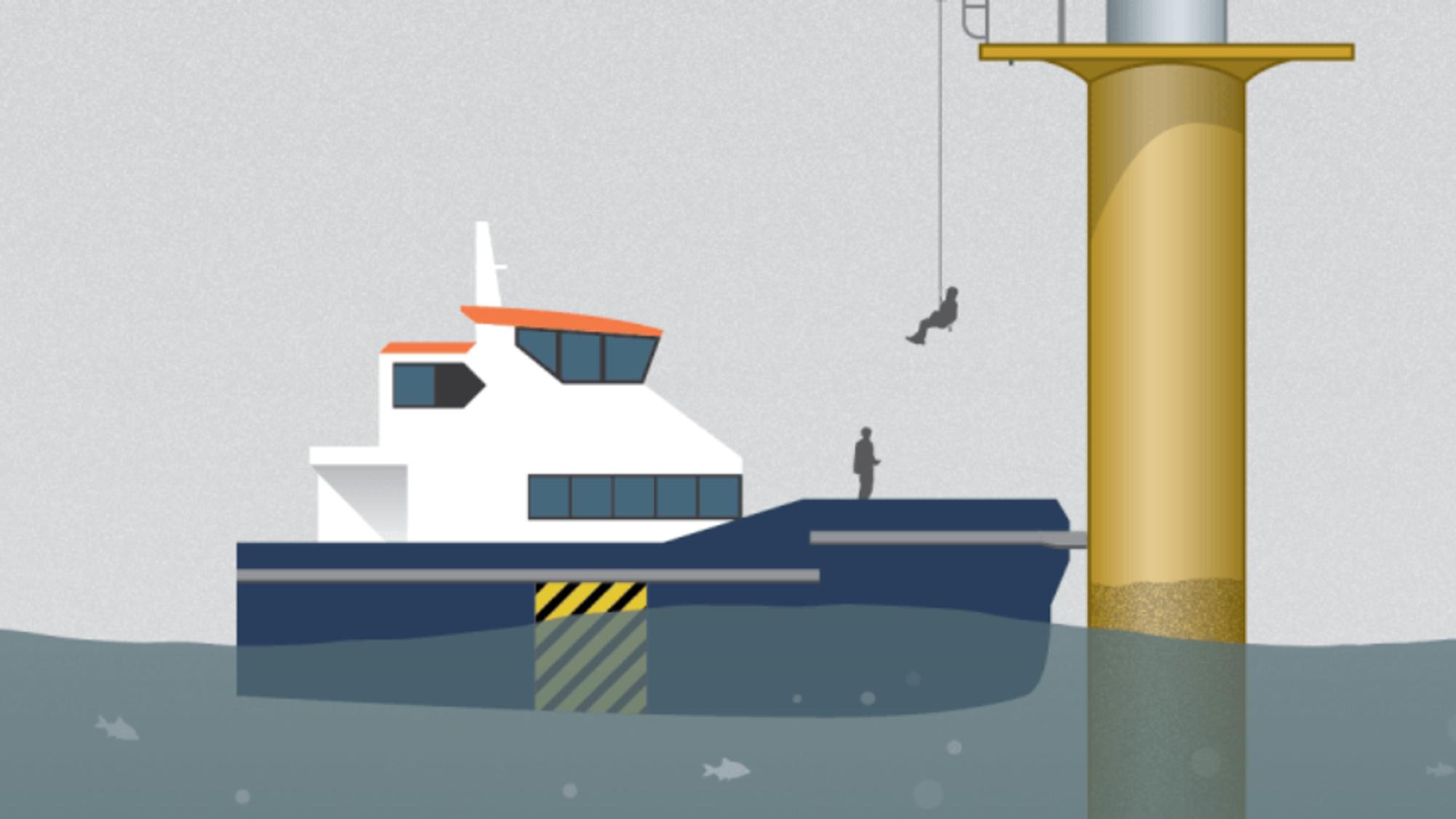 En tekniker heises opp i et mølletårn med Get Up Safe-systemet (GUS). En operatør på skipet under ham betjener systemet via en trådløs fjernkontroll.I dag må teknikerne klatre opptil 20 meter for å komme opp til møllens plattform.