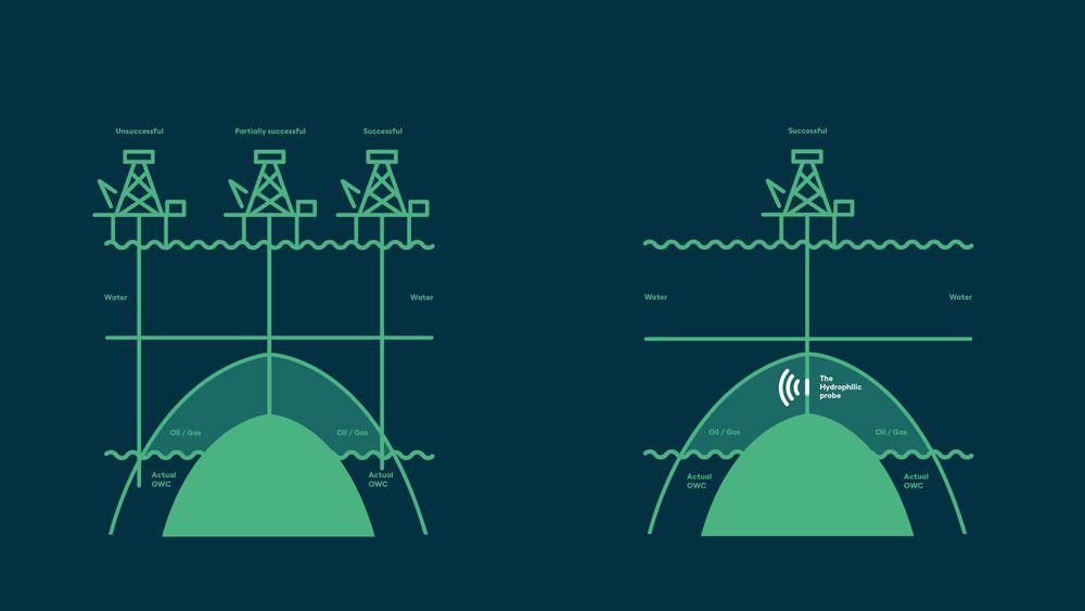 Med Hydrophilics teknologi kan olje/vann-kontakten, som sier noe om hvor stort et oljefunn er, bli fastsatt gjennom den første brønnen. Dermed slipper man i mange tilfeller å bore avgrensingsbrønner, som er nødvendig i dag.
