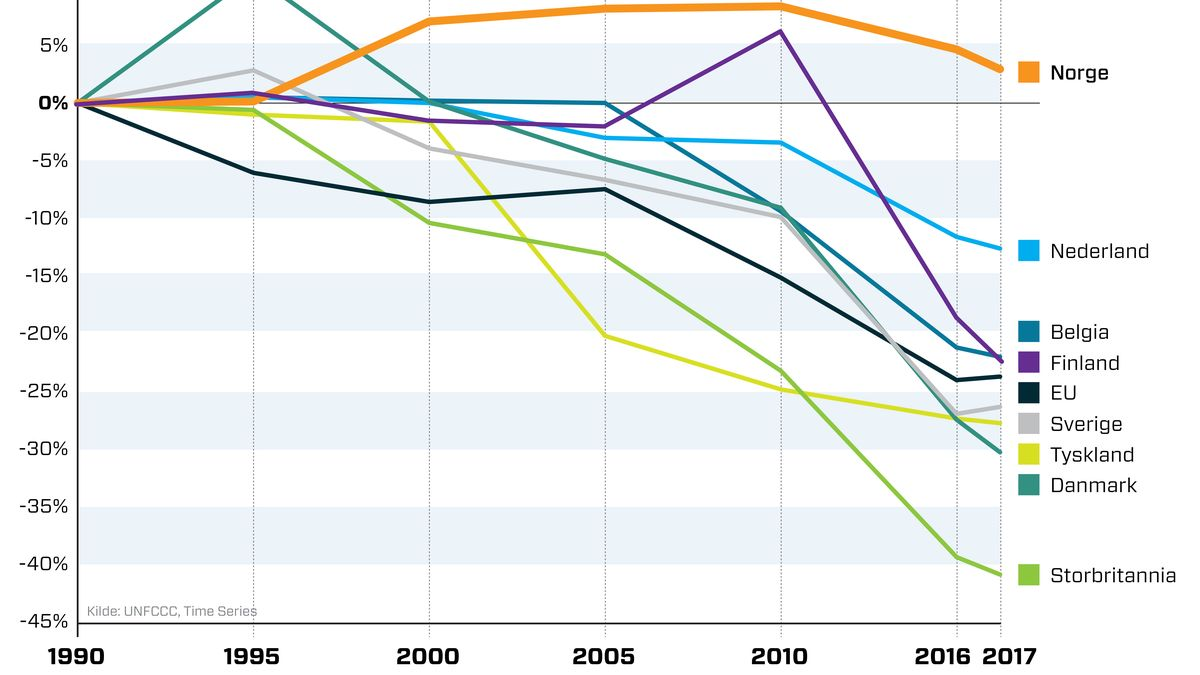 Nordmenn i Europa toppen på digital kompetanse Tu.no