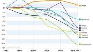 Europa har blitt verdensledende på klimapolitikk. Bare ett europeisk land sliter med klimamålene: Norge