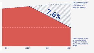 FNs miljøprogram advarer: Verdens utslipp må halveres på ti år