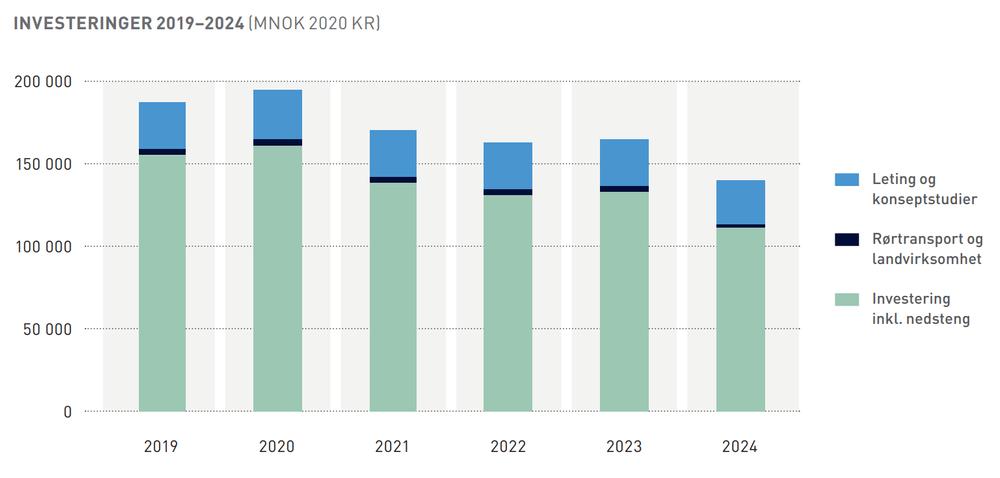 Slik venter Norsk olje og gass at oljeinvesteringene skal utvikle seg de neste fem årene.