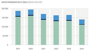 Oljebransjen venter fall i investeringene på norsk sokkel etter 2020