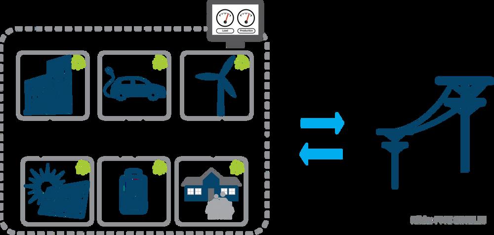 I vanlige husholdninger kan kritisk last eksempelvis være belysning og kjøleskap. I øydrift er det viktig at det er god balanse mellom last og produksjon, for å sikre at spenning og frekvens er av god kvalitet.