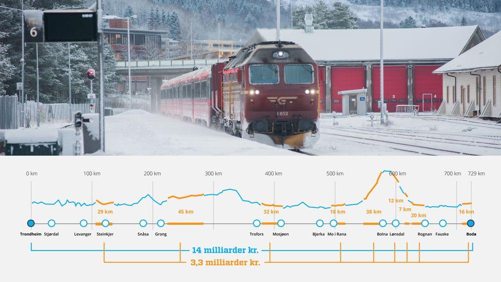 Ved å kun montere kjøreledning på deler av strekningen skal det være mulig å kjøre utslippsfritt mellom Bodø og Trondheim for en fjerdedel av det opprinnelige prisestimatet.