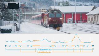 Elektrifisering av Nordlandsbanen skulle koste 14 milliarder. Med batteritog kan banen bli utslippsfri for bare 3,3 milliarder