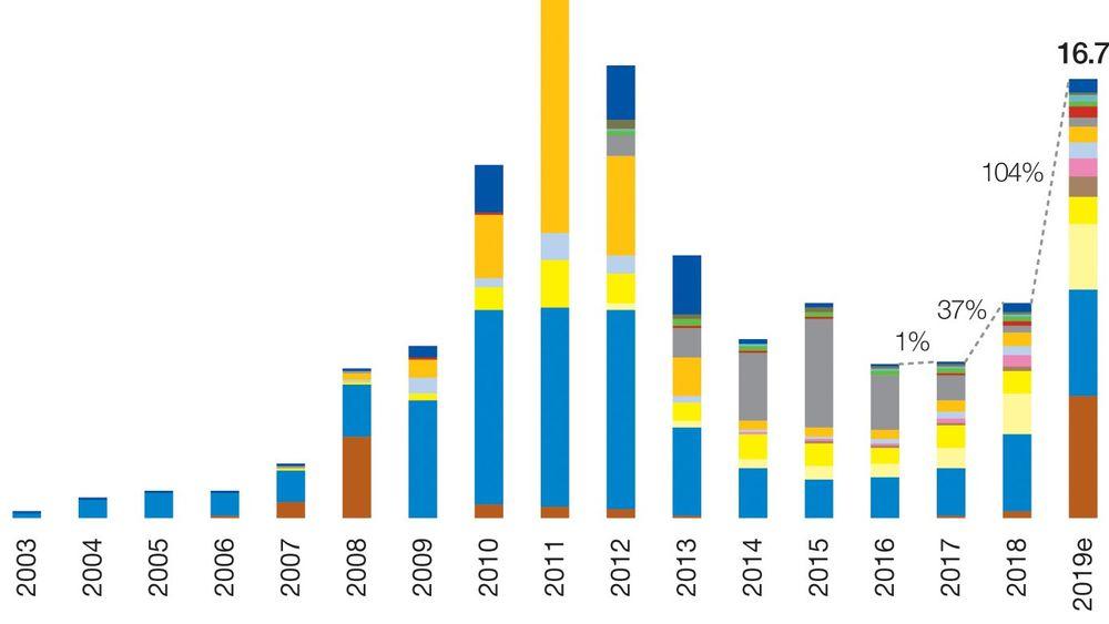 Solenergi øker raskt i EU. Her vist i installert effekt per år, fordelt på land.