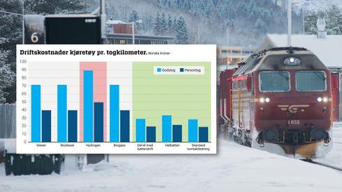 Derfor anbefaler Jernbanedirektoratet delelektrifisering: Tre ganger så dyrt å kjøre på hydrogen som batteri
