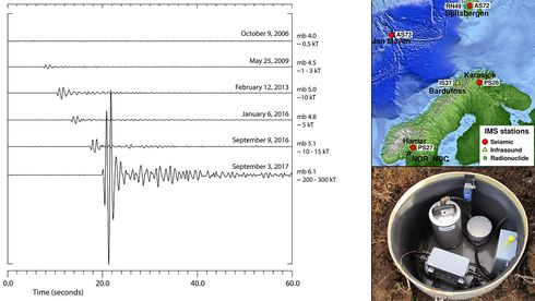 Norsar har lyttet til atombombe-sprengninger i over 50 år. Nå vil de overvåke CO2-lageret i Nordsjøen