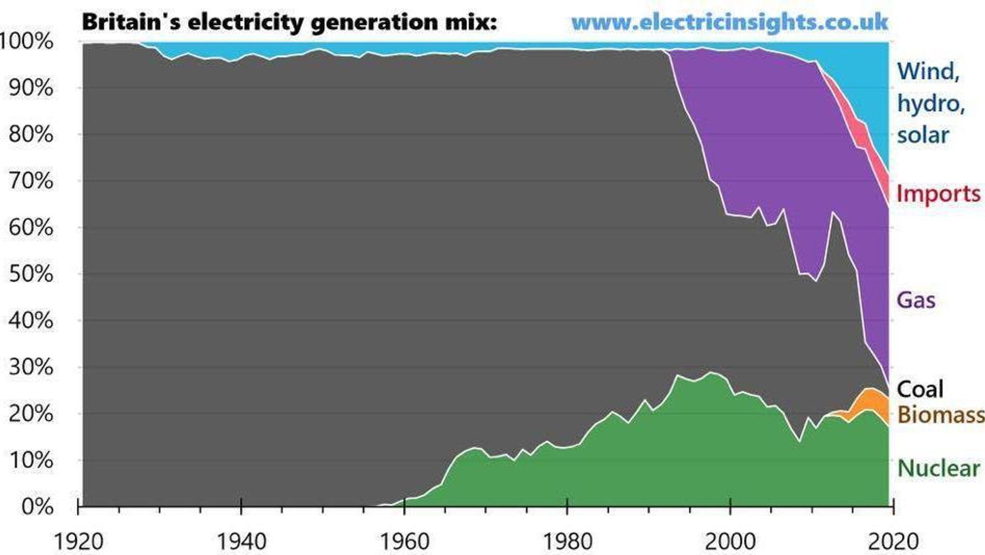 Endringene i Storbritannias kraftsystem de siste årene har vært formidabel. Se hvordan kullbruken har falt. (Kilde: Electricinsights.co.uk)