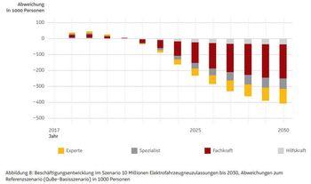 Utvikling i ansatte i bilindustrien dersom det selges 10 millioner elbiler i Tyskland frem mot 2030.
