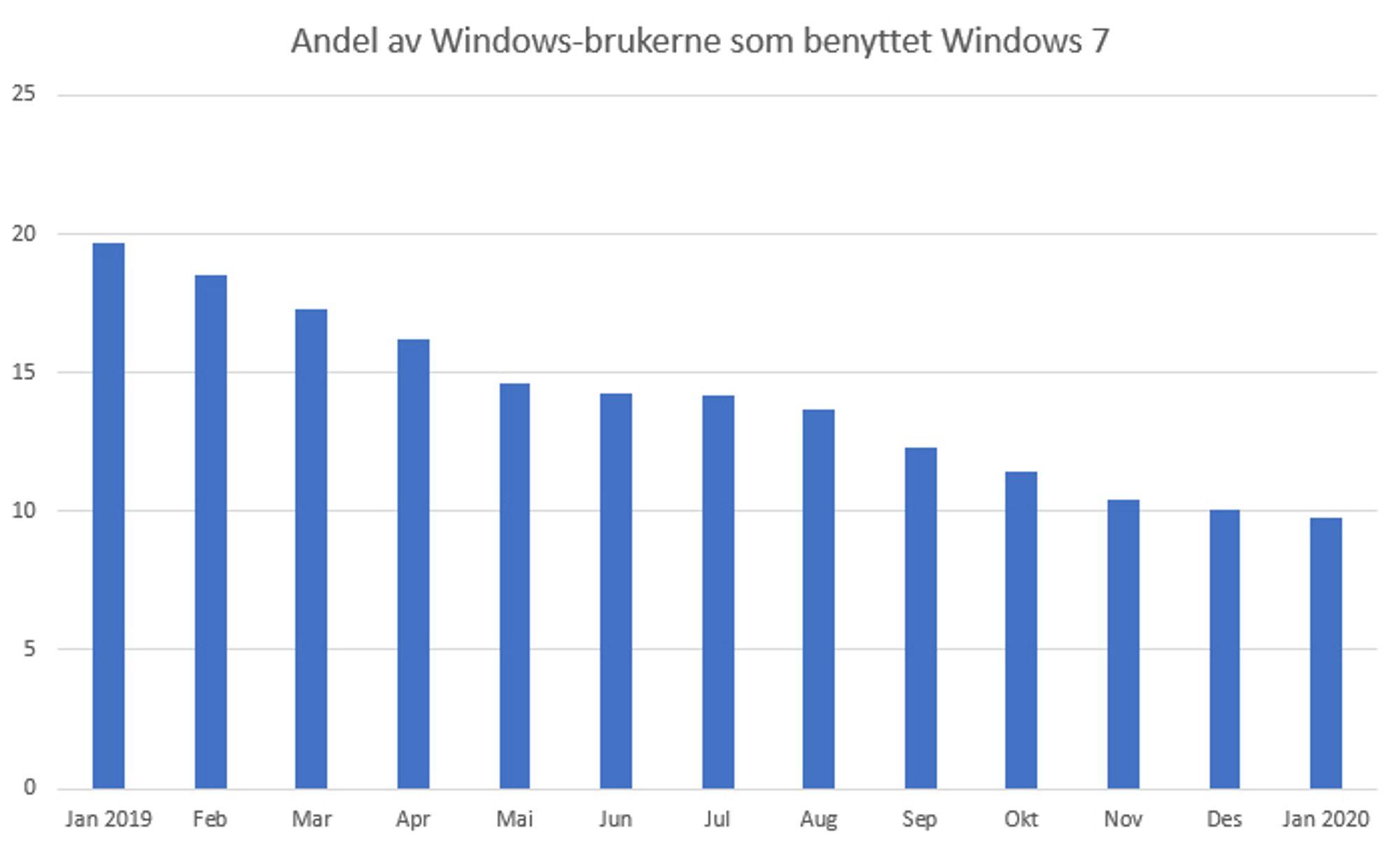 Nedgangen i bruken av Windows 7 blant digi.no-leserne. Diagrammet viser andelen av Windows-brukerne som benyttet Windows 7 i hver måned siden januar 2019.