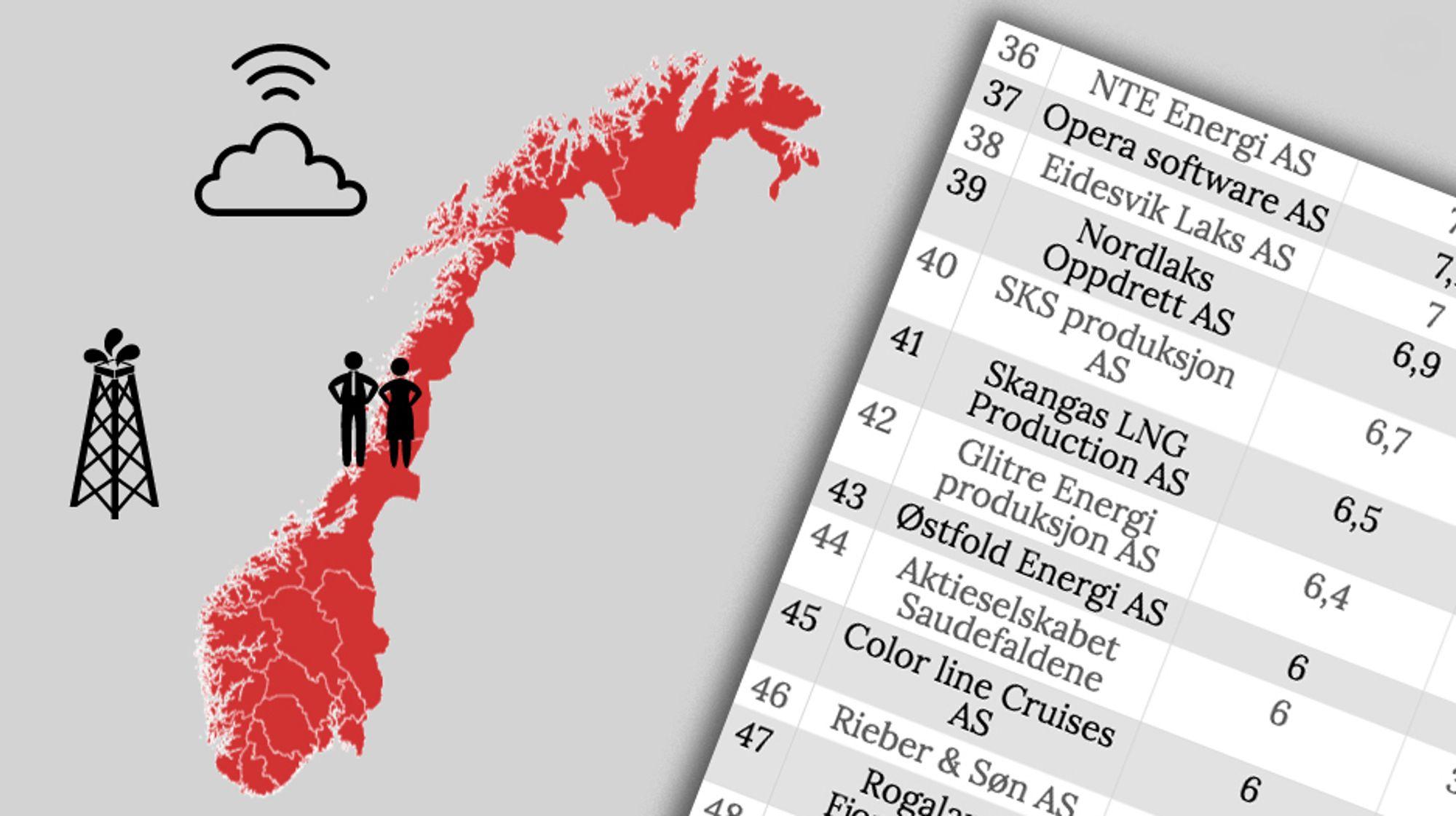 Søk i vår topp-liste over Norges største teknologiselskaper.