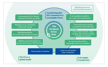 Slik er planen for hvordan EUs «Green Deal» skal transformere EUs økonomi til å kunne møte en bærekraftig fremtid