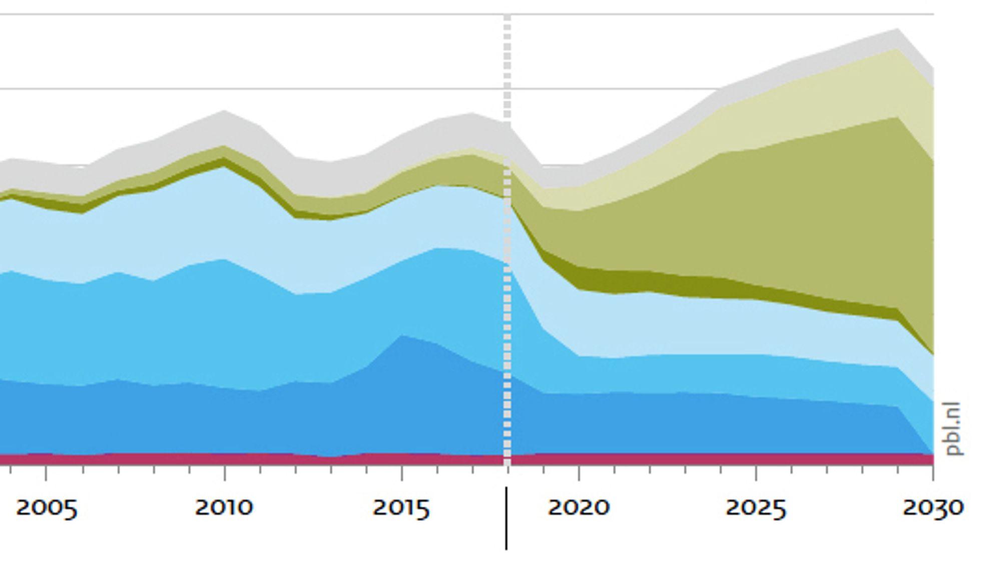 Havvind og solenergi vil i løpet av de neste ti år overta for kull og olje i Nederland.