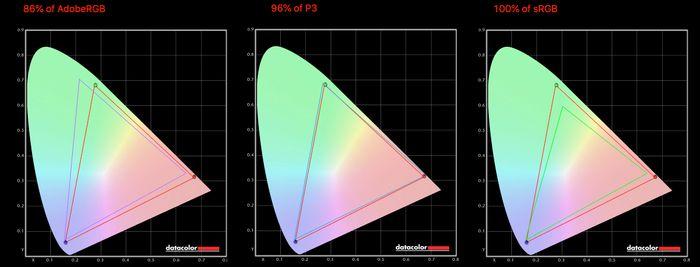 Skjermen klarte i våre målinger 96 prosent av P3 86 prosent av Adobe RGB.