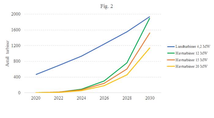 Figur 2: Tenkt utvikling for landbasert og havbasert vindkraft. Utvikling av antall turbiner.