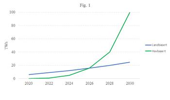 Figur 1: Tenkt utvikling for landbasert og havbasert vindkraft. Samlet årsproduksjon.