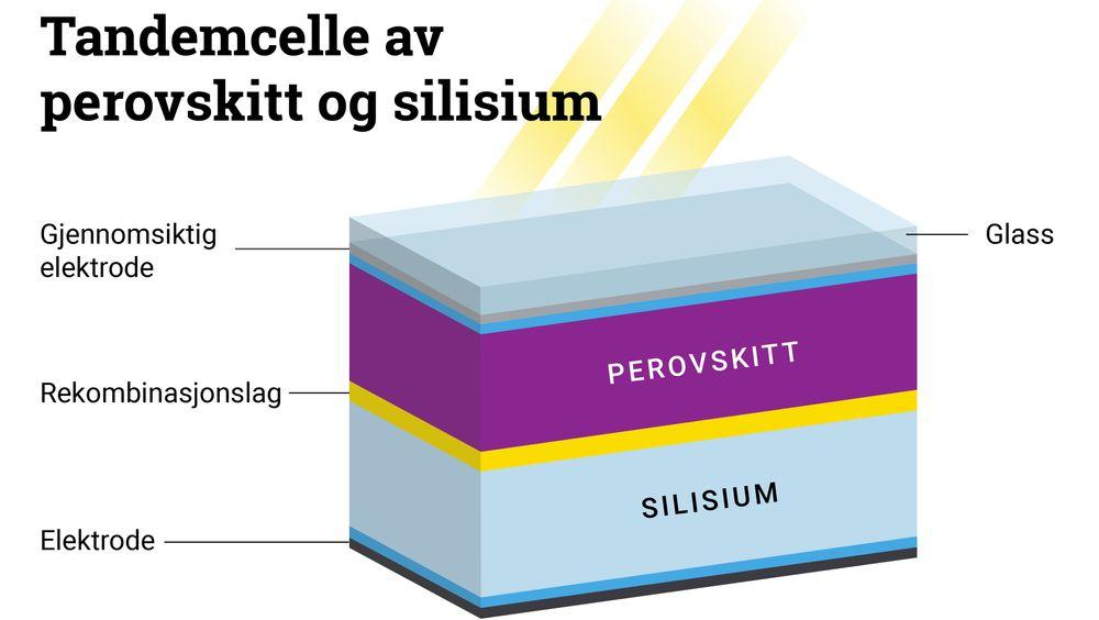En tandemcelle består av to lag med halvledere, her silisium og perovskitt.