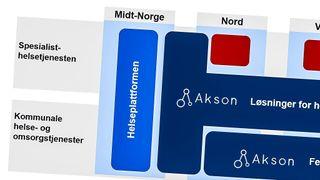Skjermbilde fra presentasjon om Akson.