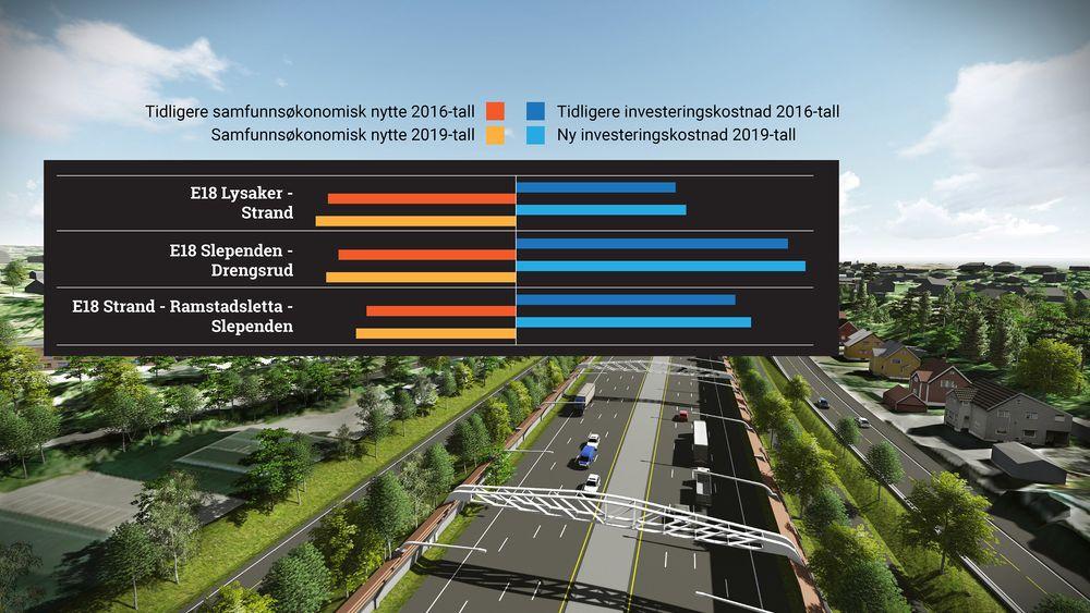 Politiker Helge Orten mener beregningsmodellene bør ta med seg byutviklingen som følger med uybyggingen av store Oslo-prosjekter som E18 Vestkorridoren.