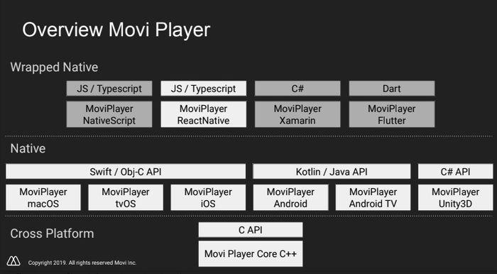 De ulike lagene i Movi Player.