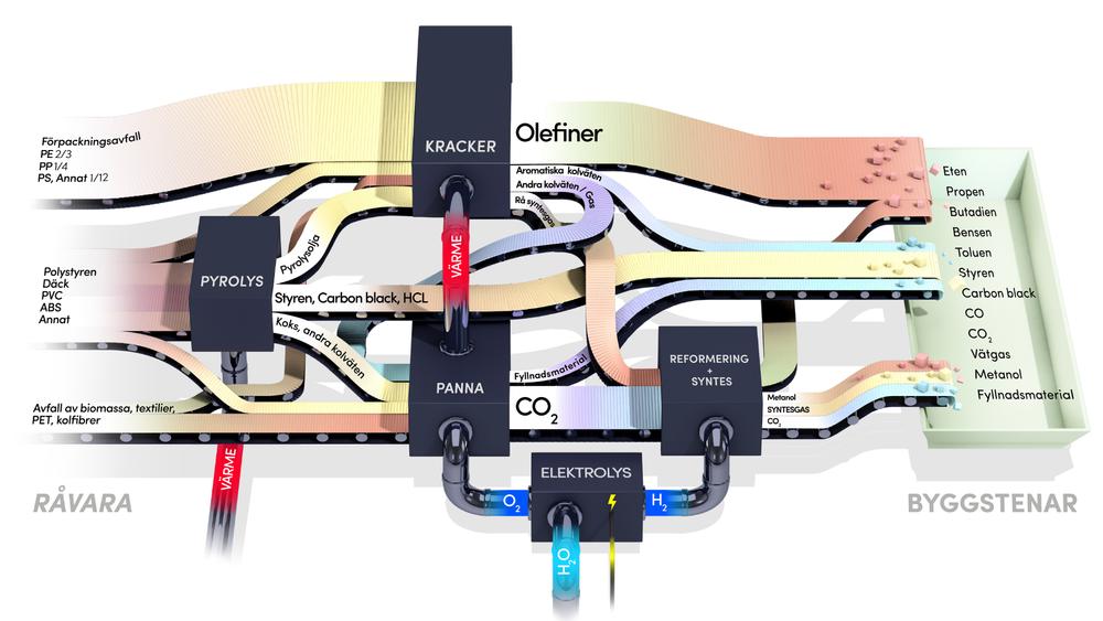 Ved pyrolyse kan karbon-baserte materialer blandes og varmes opp til gass. Etter separering sitter man igjen med olje som kan bli til ny, ren plast.