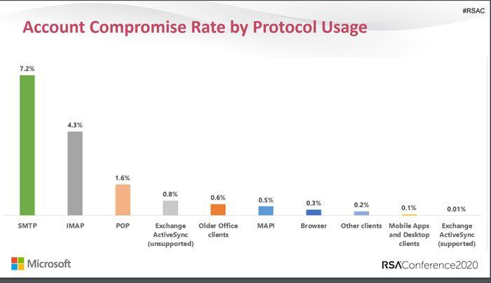 Kontokompromitteringer rangert etter bruk av protokoll i forbindelse med Microsoft-kontoer.