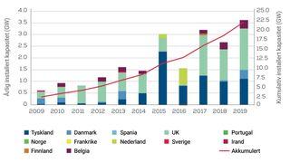 Norge taper kampen om havvind