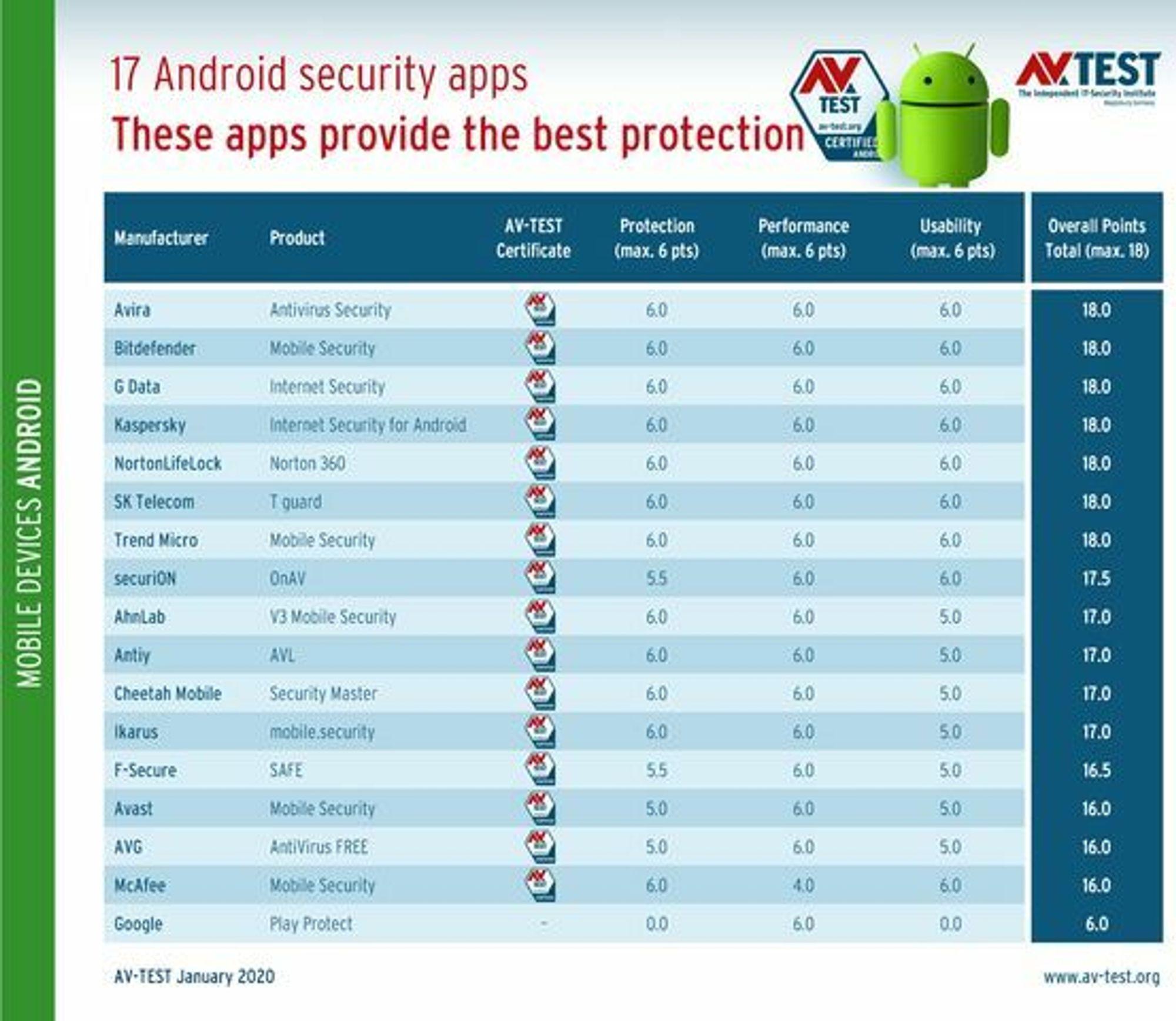 Tabell over resultatene i AV-Tests test av forbrukerrettede sikkerhetsapper til Android våren 2020.