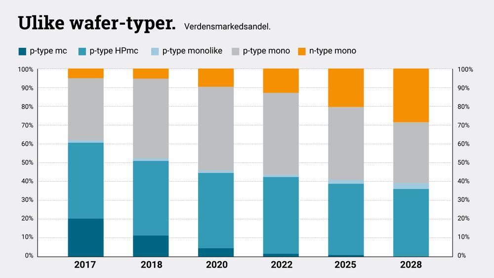 N-type solceller er ventet å ta større og større markedsandeler fram mot 2030.