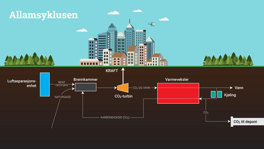 Allamsyklusen: Forbrenningen av naturgass i oksygen gjør at det ikke dannes NOX. Temperaturen øker og brennstofforbruket reduseres.