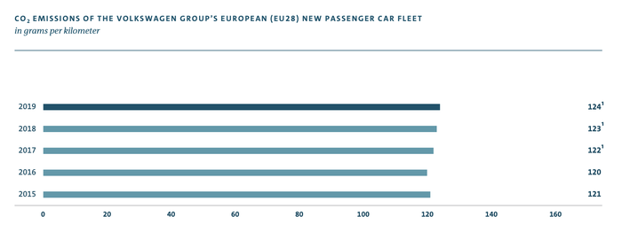 Faksimile fra VWs årsrapport for 2019.