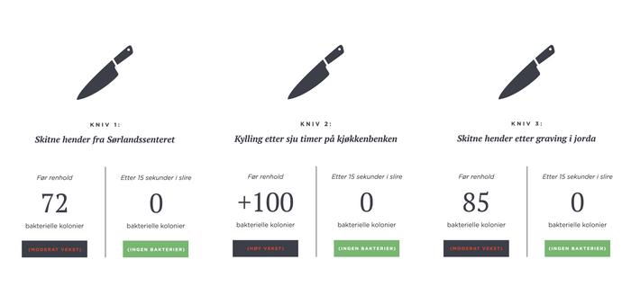 Testresultat av kniver før renhold og etter 15 sekunder i slire, viser at etter kniven har vært i slire er det 0 bakterier igjen.