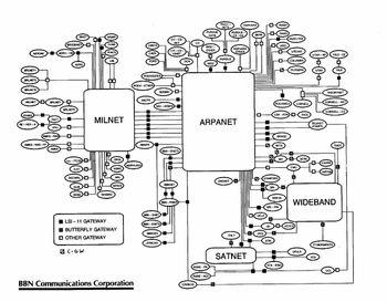 Kart over hele internett slik det så ut i rundt årsskiftet 1985/86.