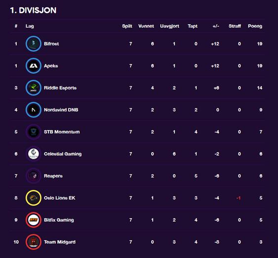 Slik ser tabellen ut før åttende rundeav Counter-Strike