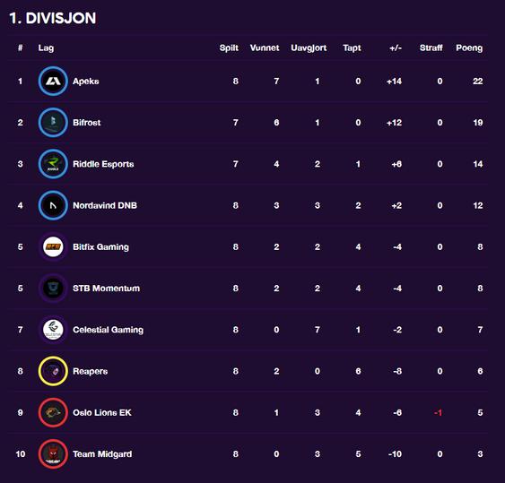 Slik ser tabellen ut etter åttende runde
