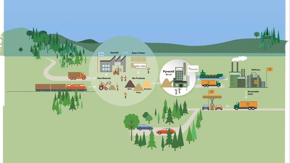 Slik blir verdikjeden for biodrivstoffet. Fra skog til trevirkebedrift, med restmateriale inn i pyrolyseanlegget, som deretter lager olje. Oljen blir sendt videre til raffineriet, for å foredles til fornybart drivstoff.