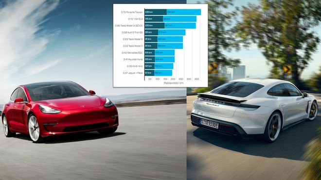 Tesla Model 3 og Porsche Taycan utmerker seg særlig i ny undersøkelse av faktisk ladehastighet.