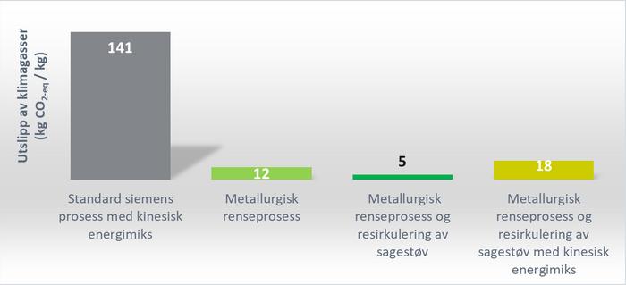 FIGURTEKST: Klimagassutslipp målt i CO2-ekvivalenter per kg produsert solcellesilisium for ulike teknologier.