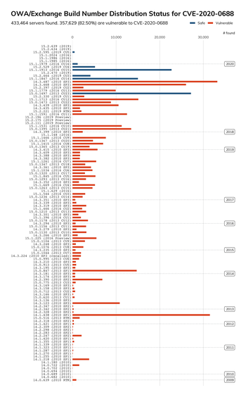 Diagram som viser fordelingen av versjonsnummeret til Exchange-servere som er eksponert på internett.