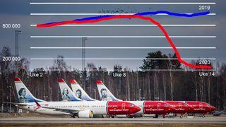 Se flykartet direkte: 93 prosent færre flypassasjerer i Norge