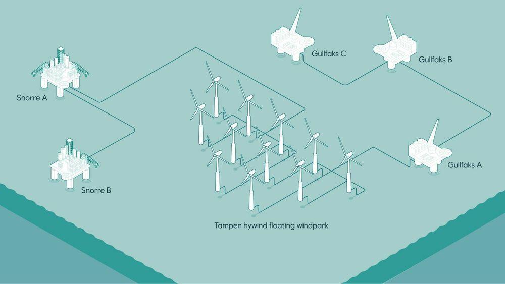 Olje- og energidepartementet godkjenner Hywind Tampen-prosjektet.